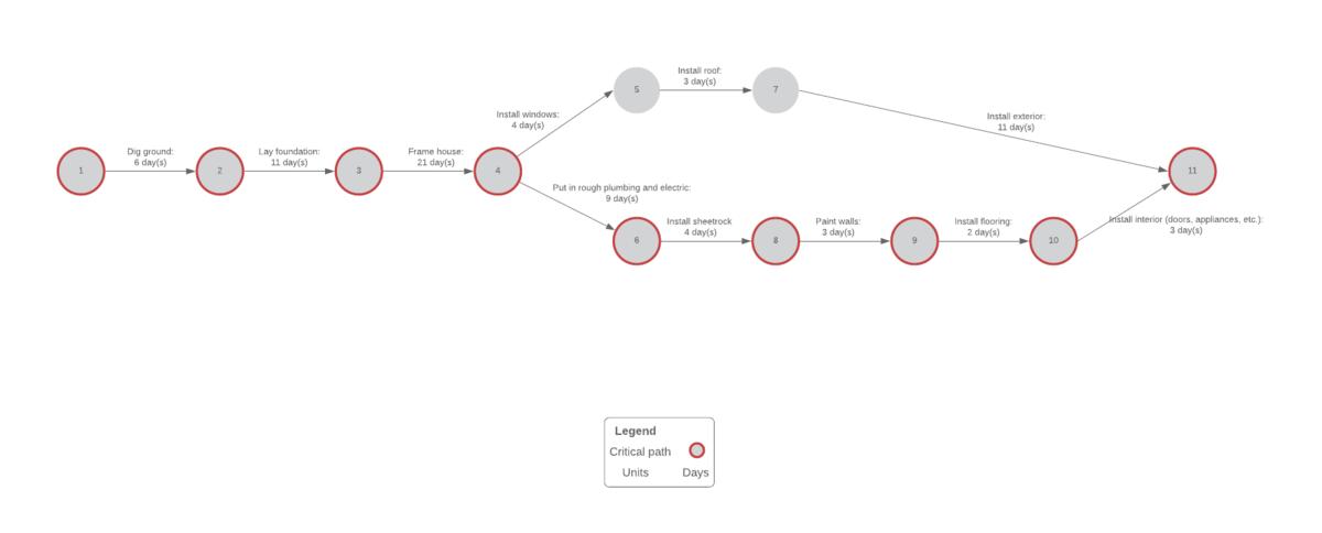 PERT 図の例