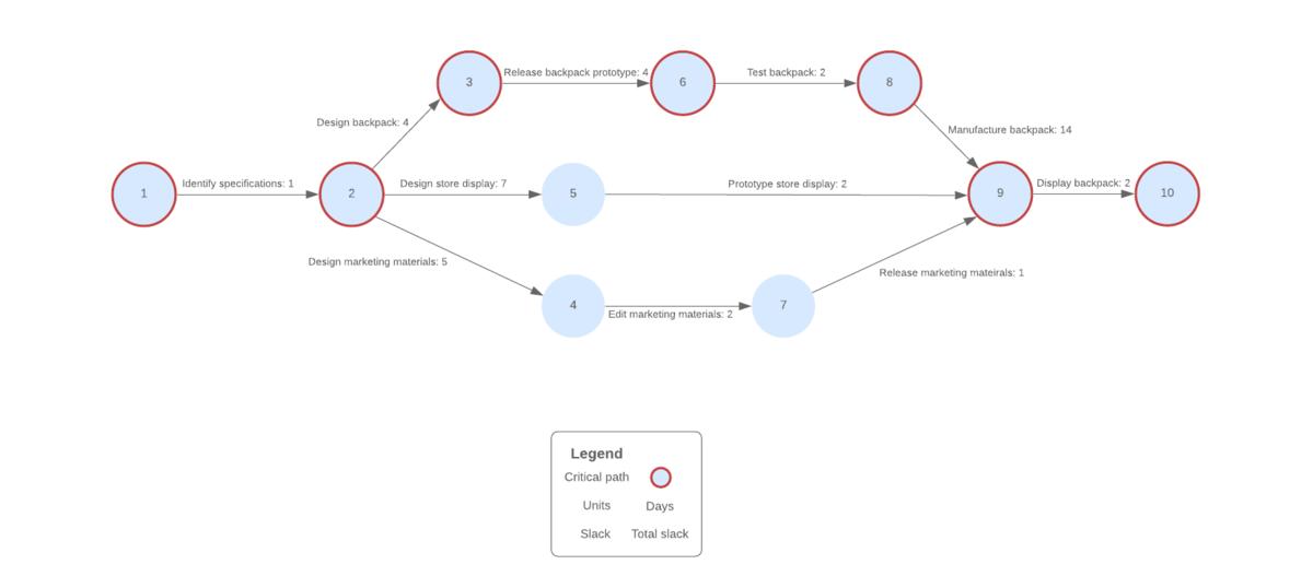 Beispiel für ein CPM-PERT-Diagramm