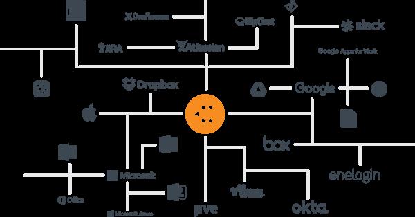 CPM-Diagramme von Lucidchart