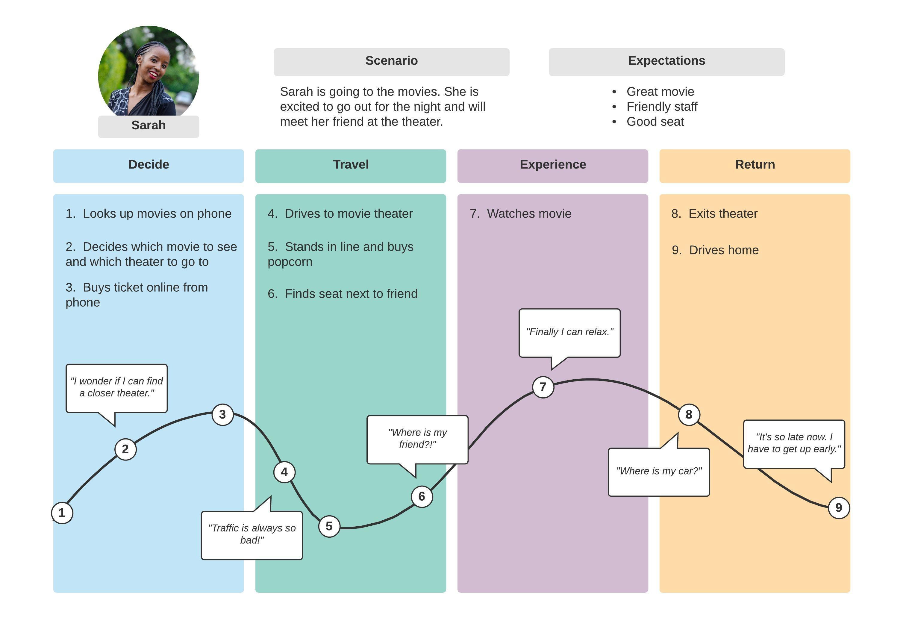 Einfache Vorlage Customer Journey Map