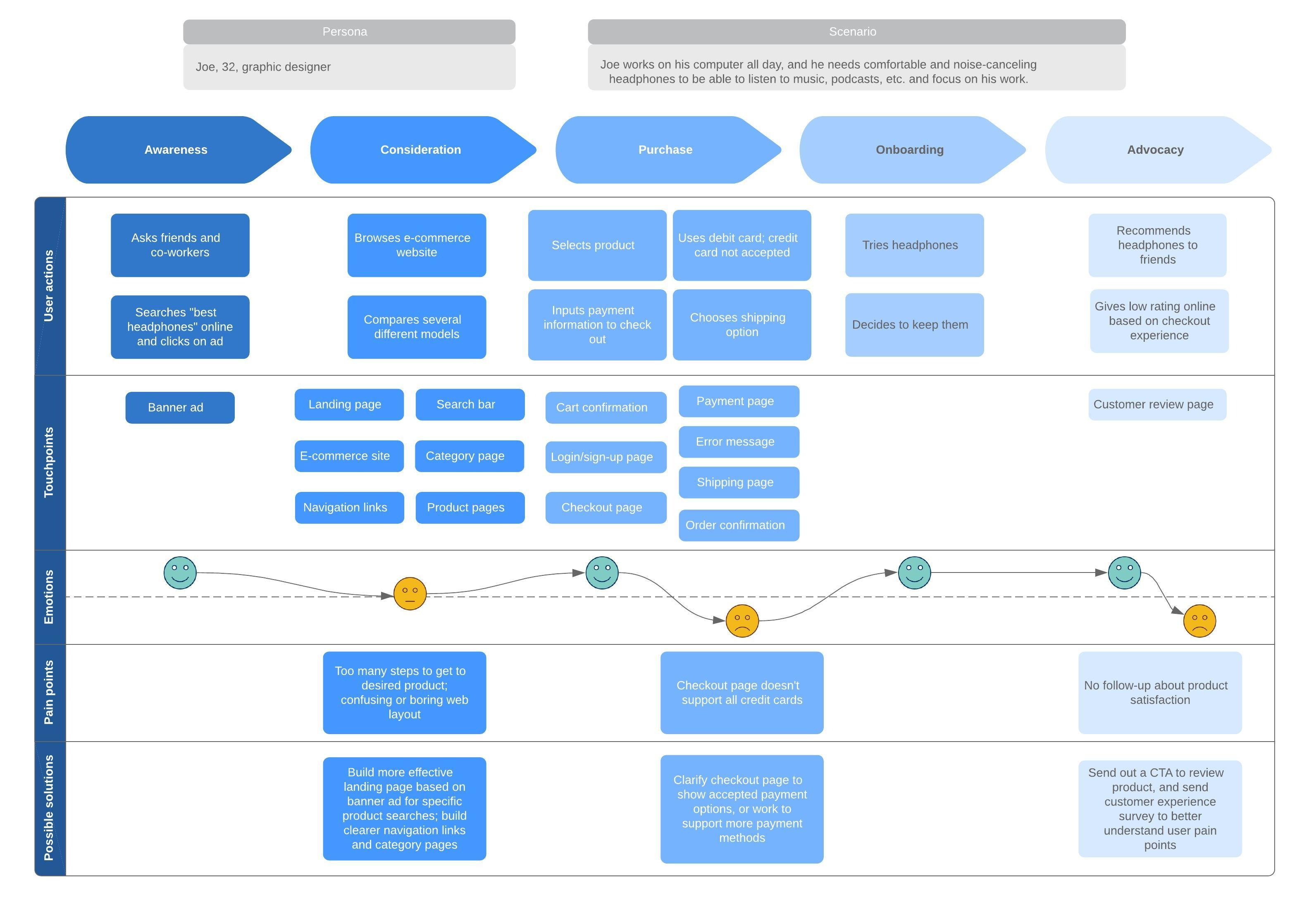 Vorlage Customer Journey Map