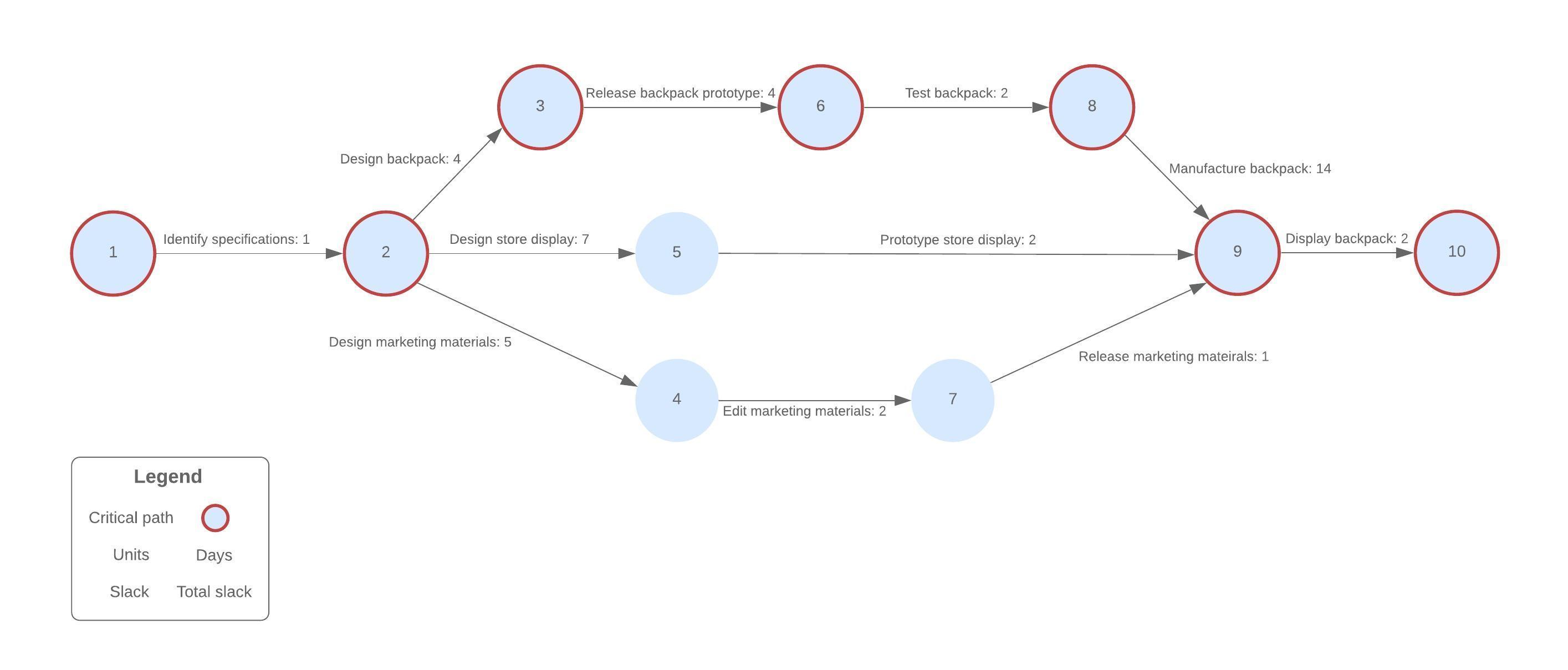 modello di diagramma di pert