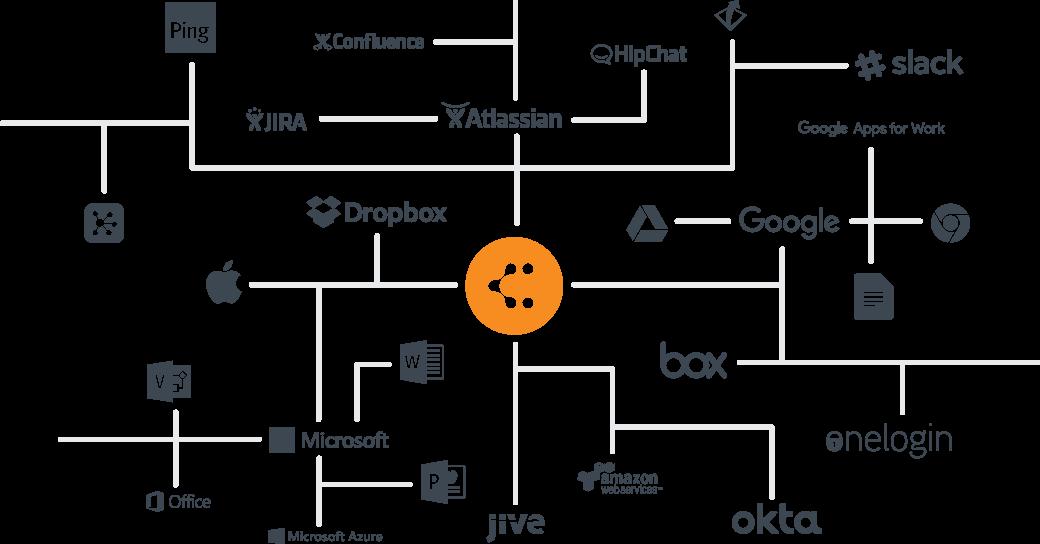 strumento per diagrammi di database