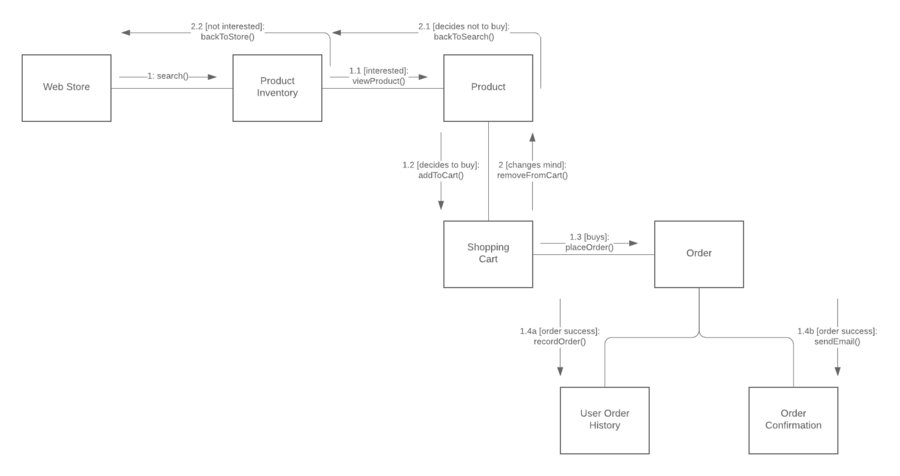 Diagramme de communication UML