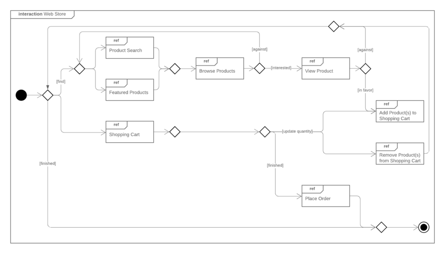 UML-Diagramm: Interaktionsübersicht