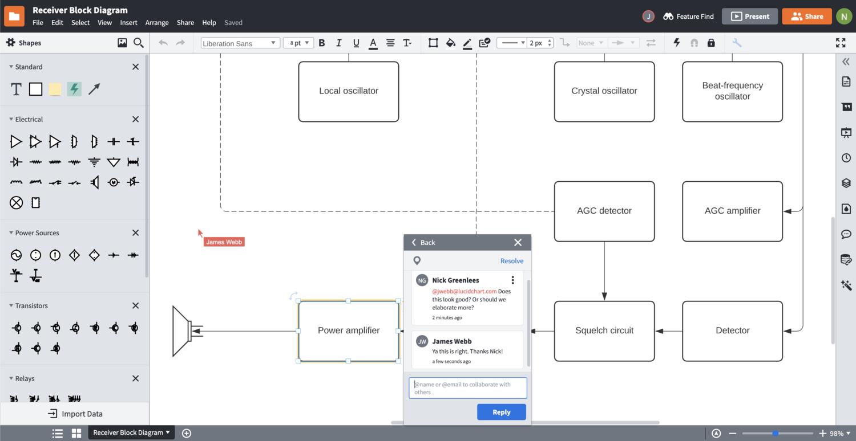 diagramme fonctionnel logiciel