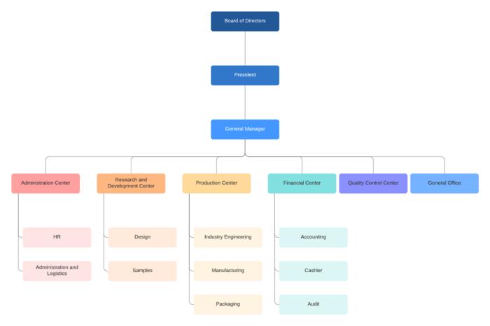 Modèle d'organigramme d'entreprise