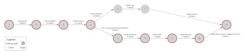 diagrama de actividades en flecha