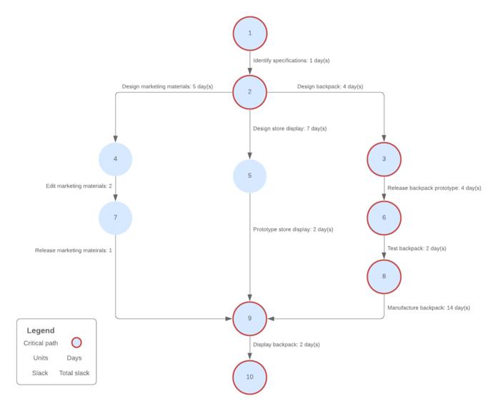 Exemplo de gráfico pert vertical