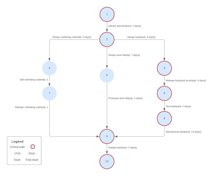 plantilla vertical de diagrama PERT