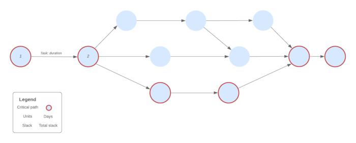 modelo de gráfico pert