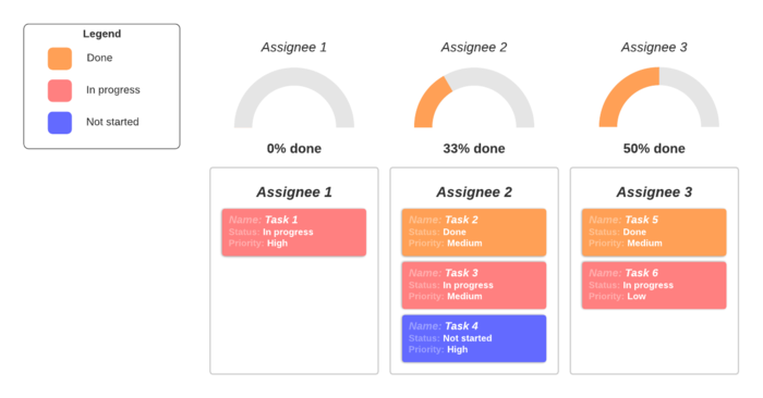 basic project dashboard template