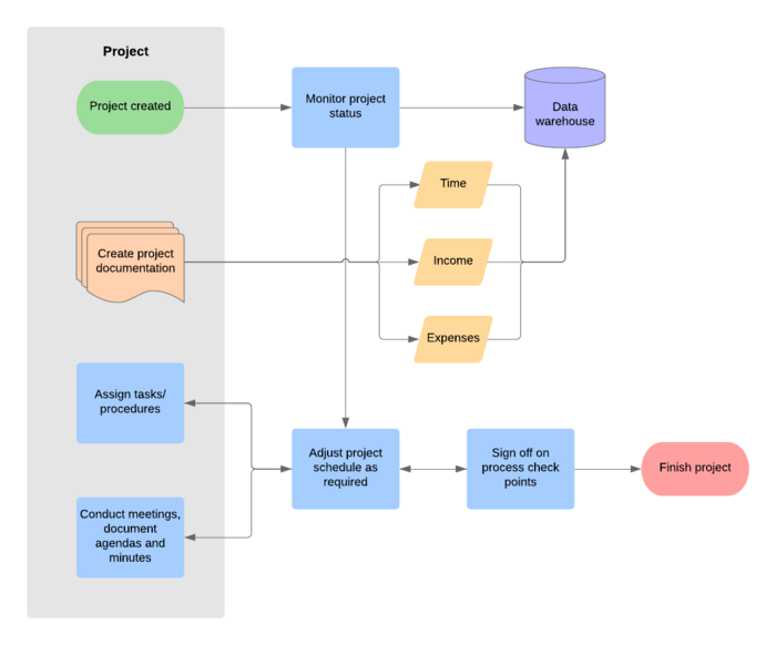 project flowchart template