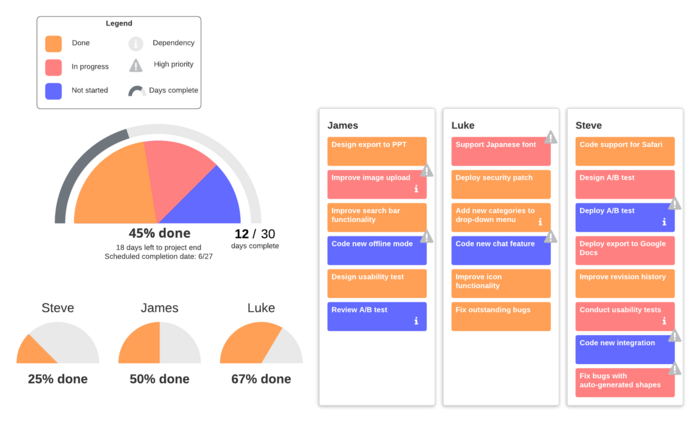 project progress dashboard template