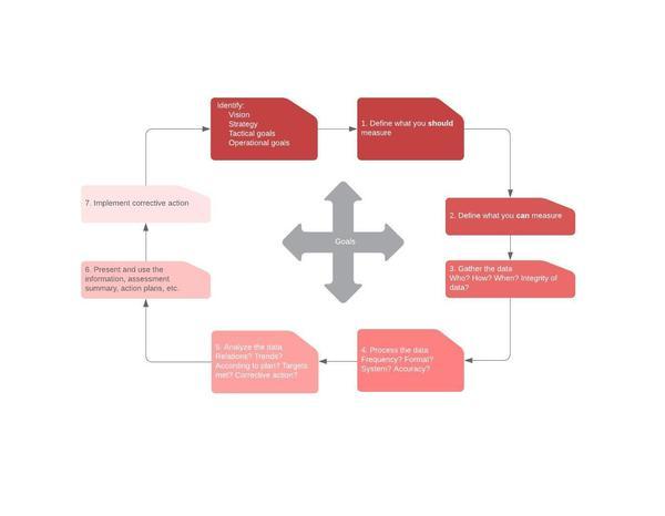 modelo de melhoria de processos