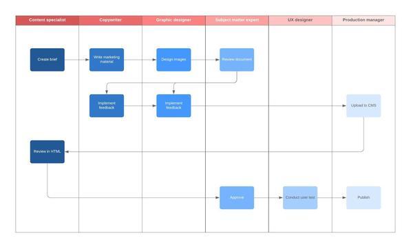 modelo de fluxo de trabalho