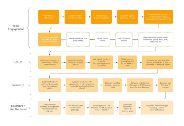 Exemplo de gestão de processo de integração do cliente