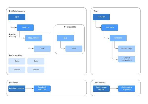 Modelo de documentos de processos TFS