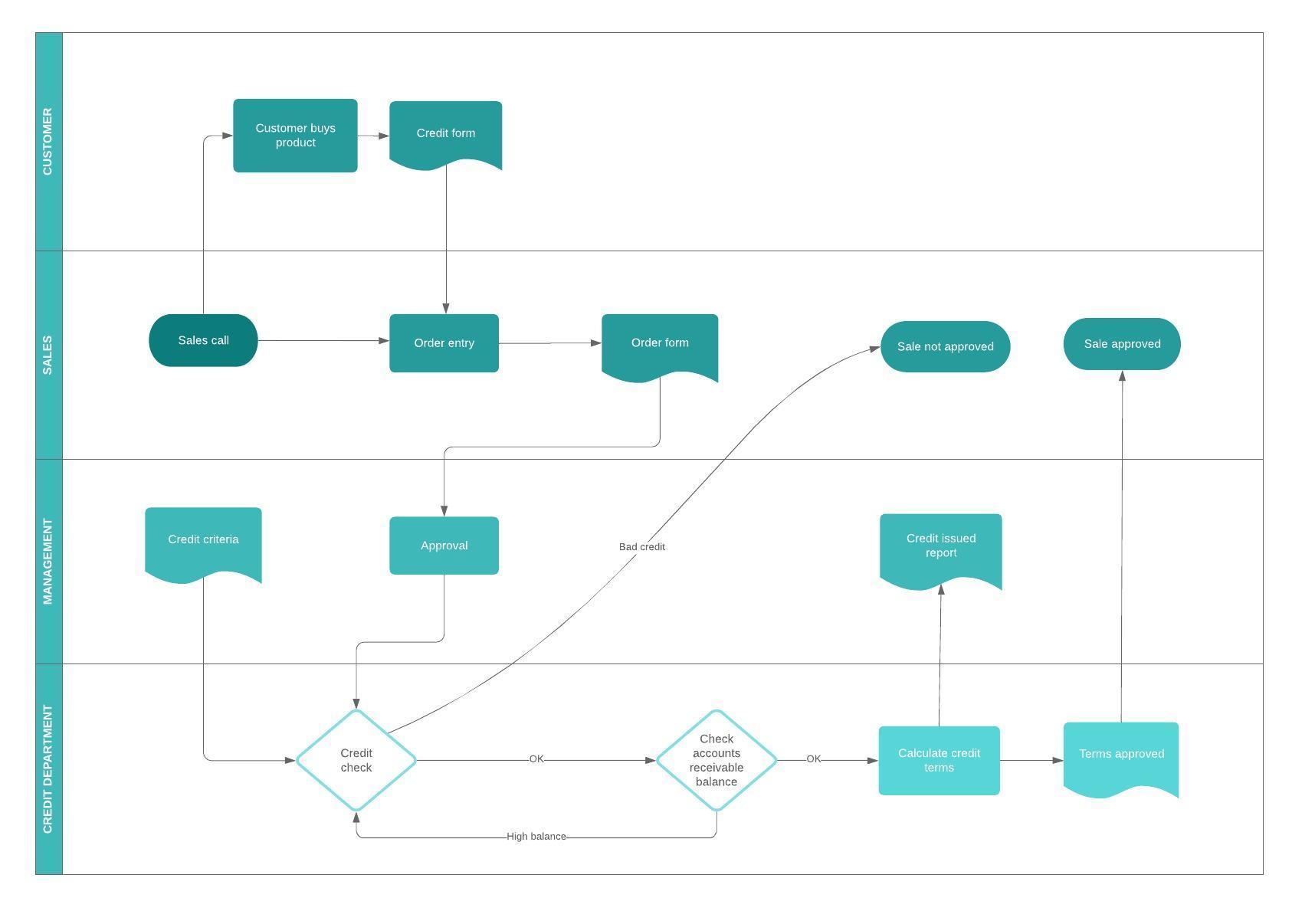 modèle de processus métier