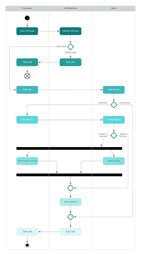 Modèle de diagramme d'activités swimlane