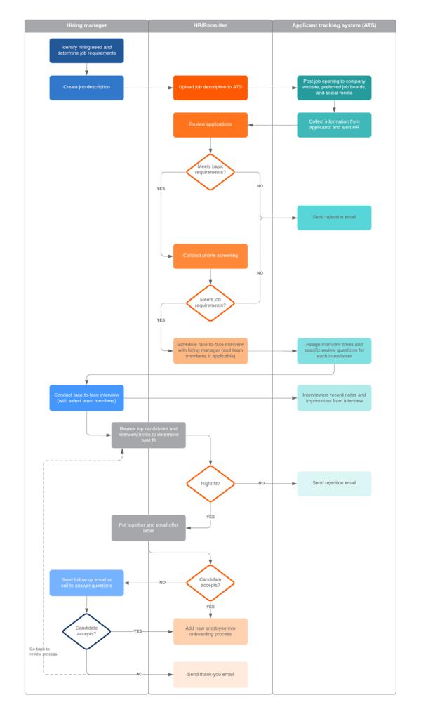 plantilla de diagrama de flujo de proceso de reclutamiento