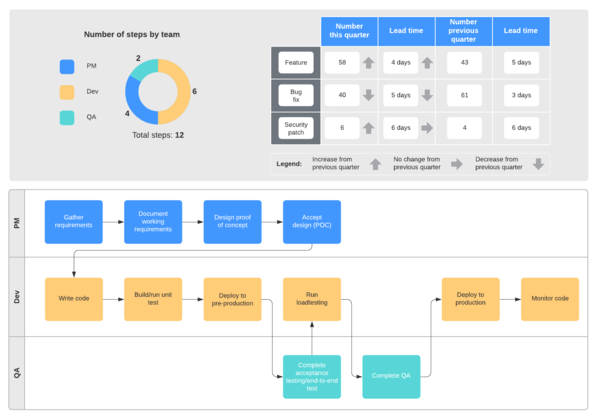 Plantilla de proceso funcional SDLC
