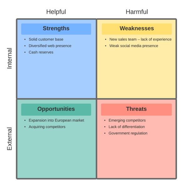 Exemplo de análise SWOT