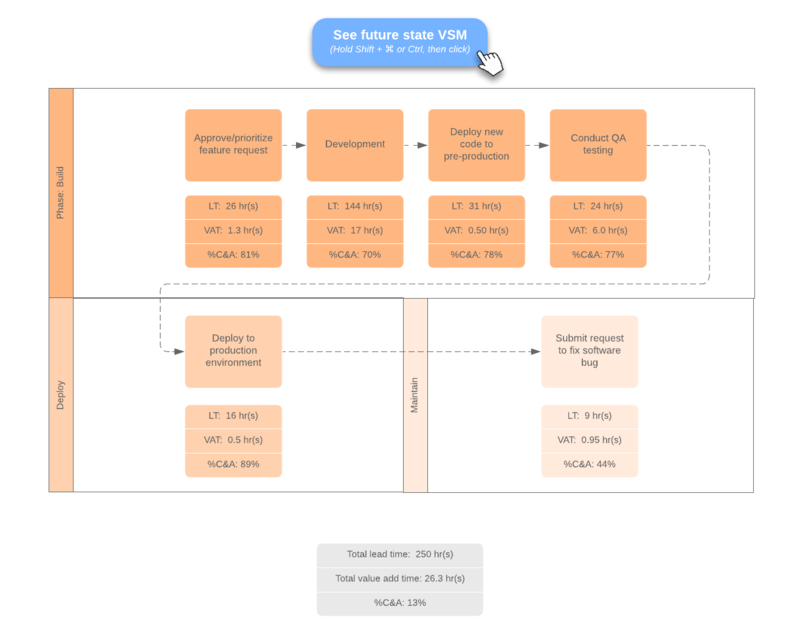 swimlane devops value stream map