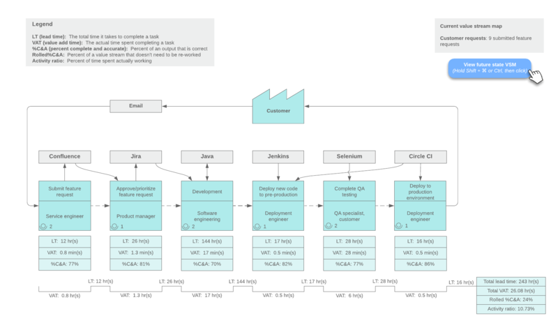 devops value stream map template