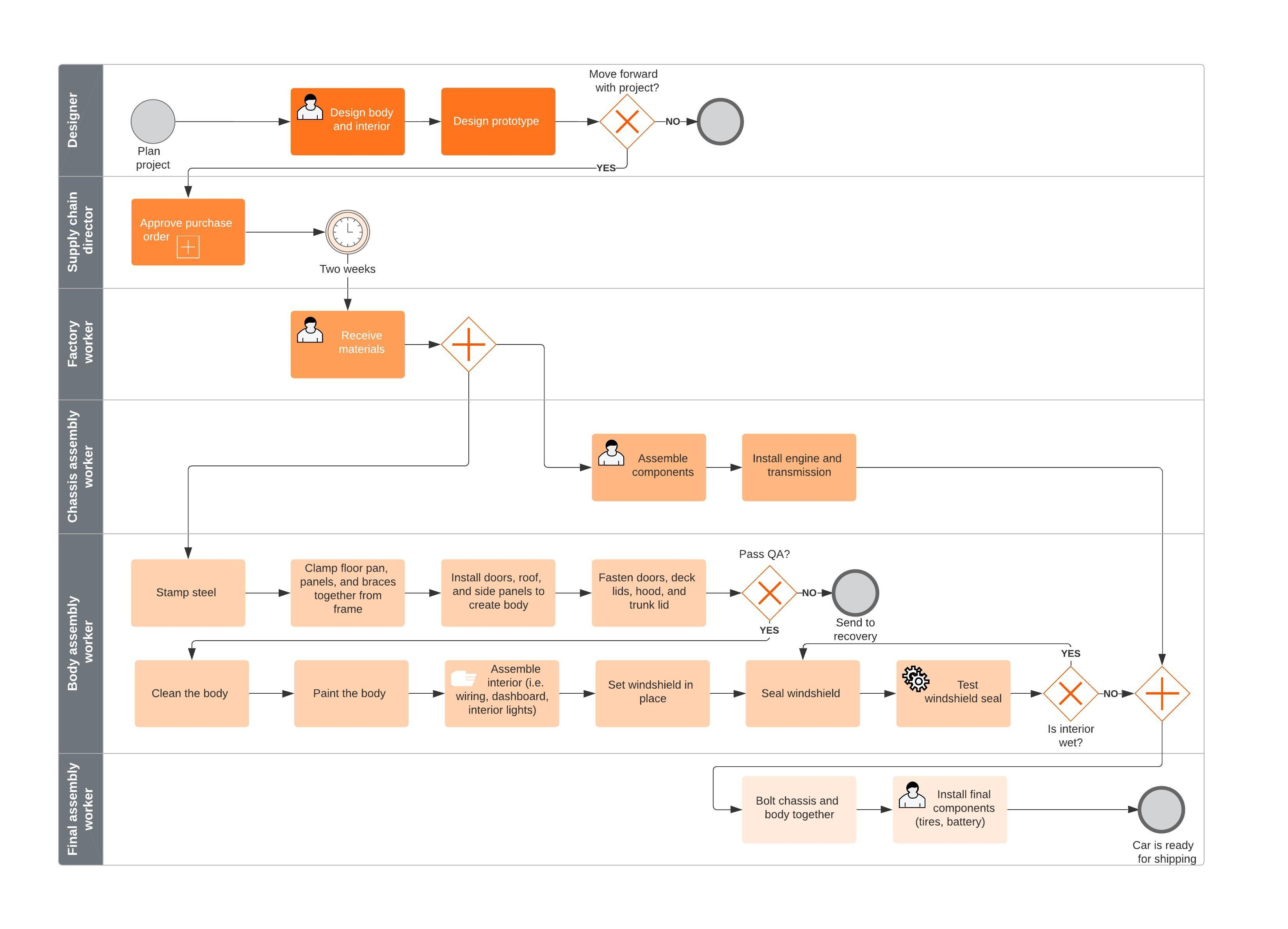 BPMN Process Flow Example