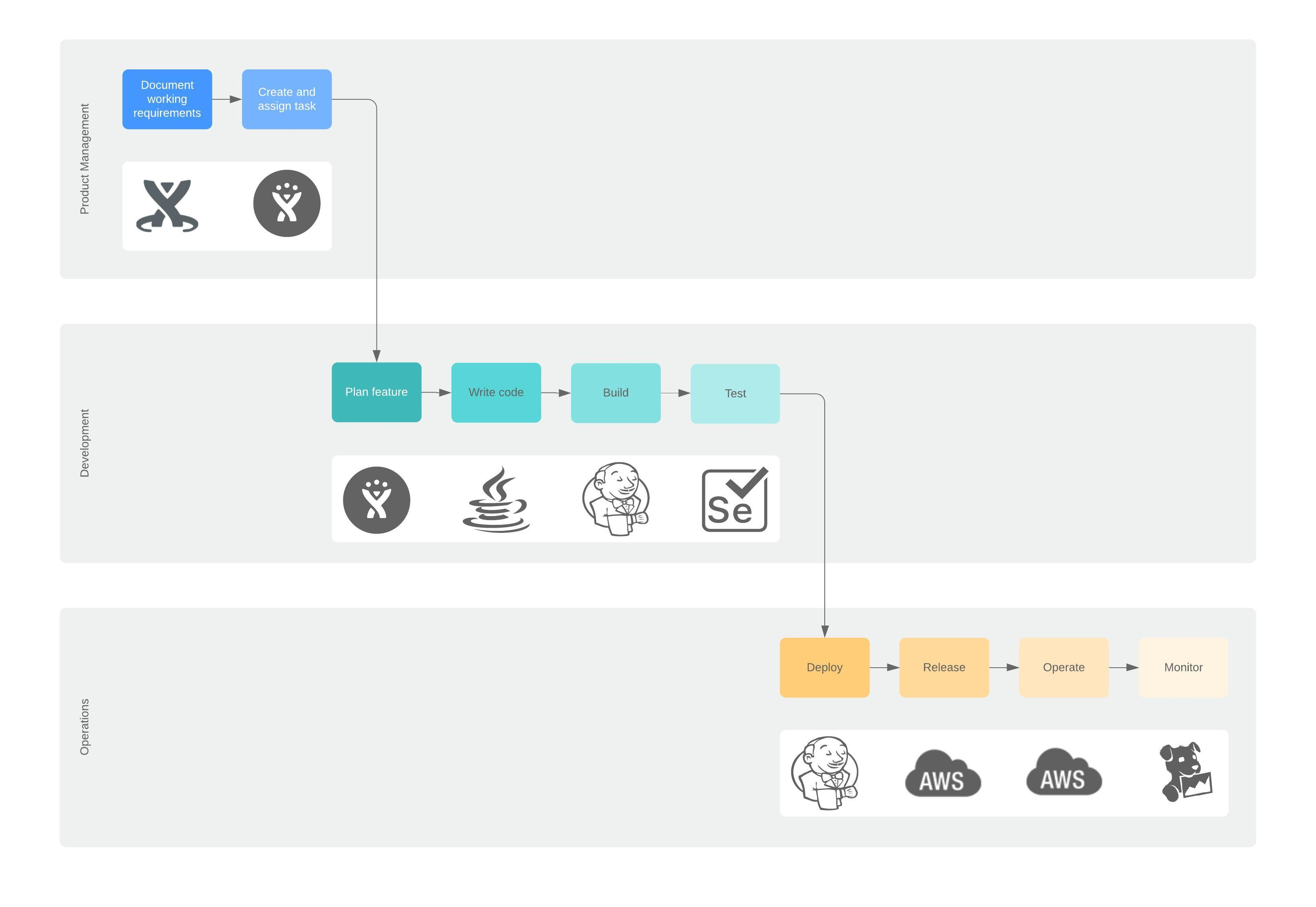 DevOps Toolchain and Process Flow