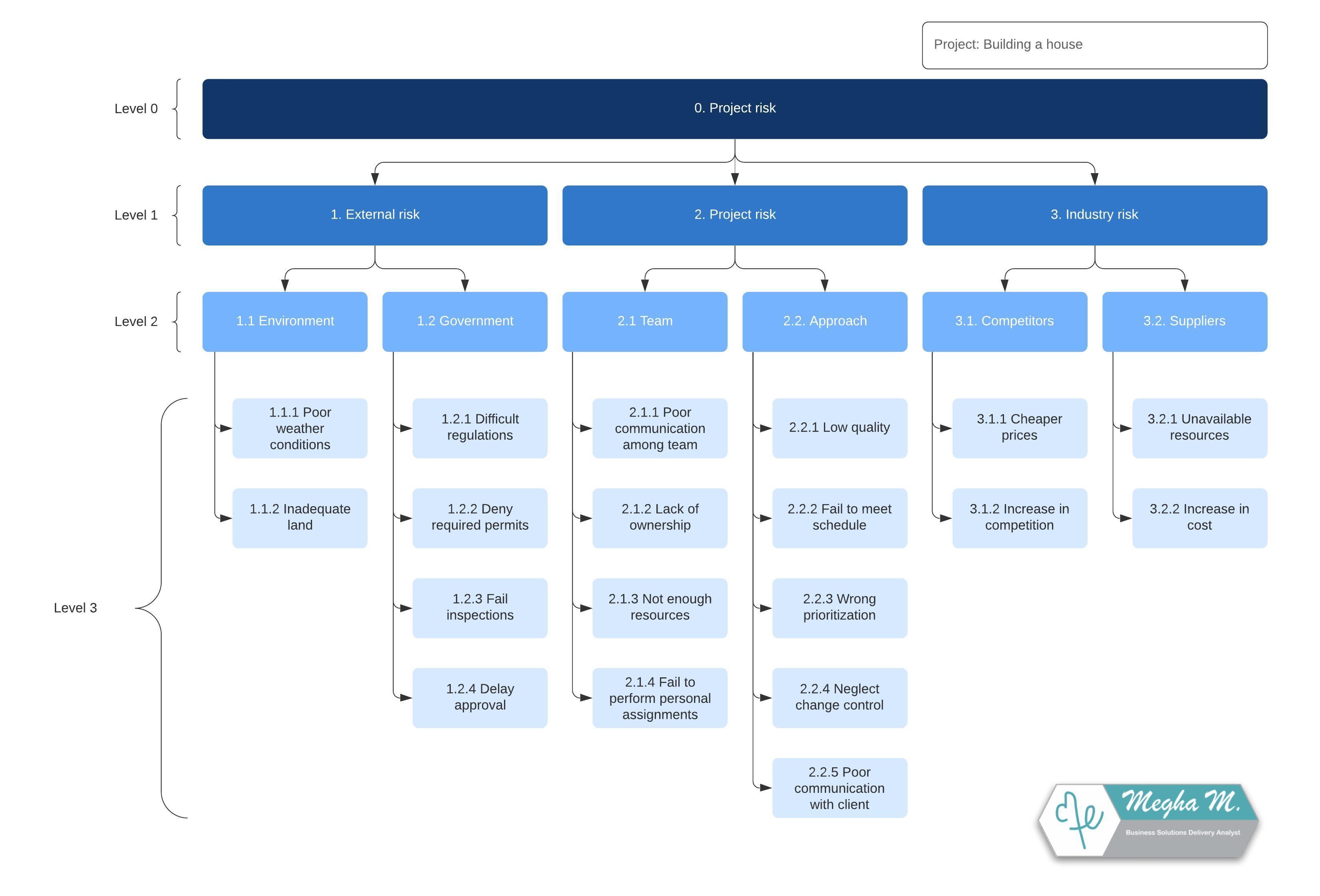 Modelo de estrutura analítica de riscos