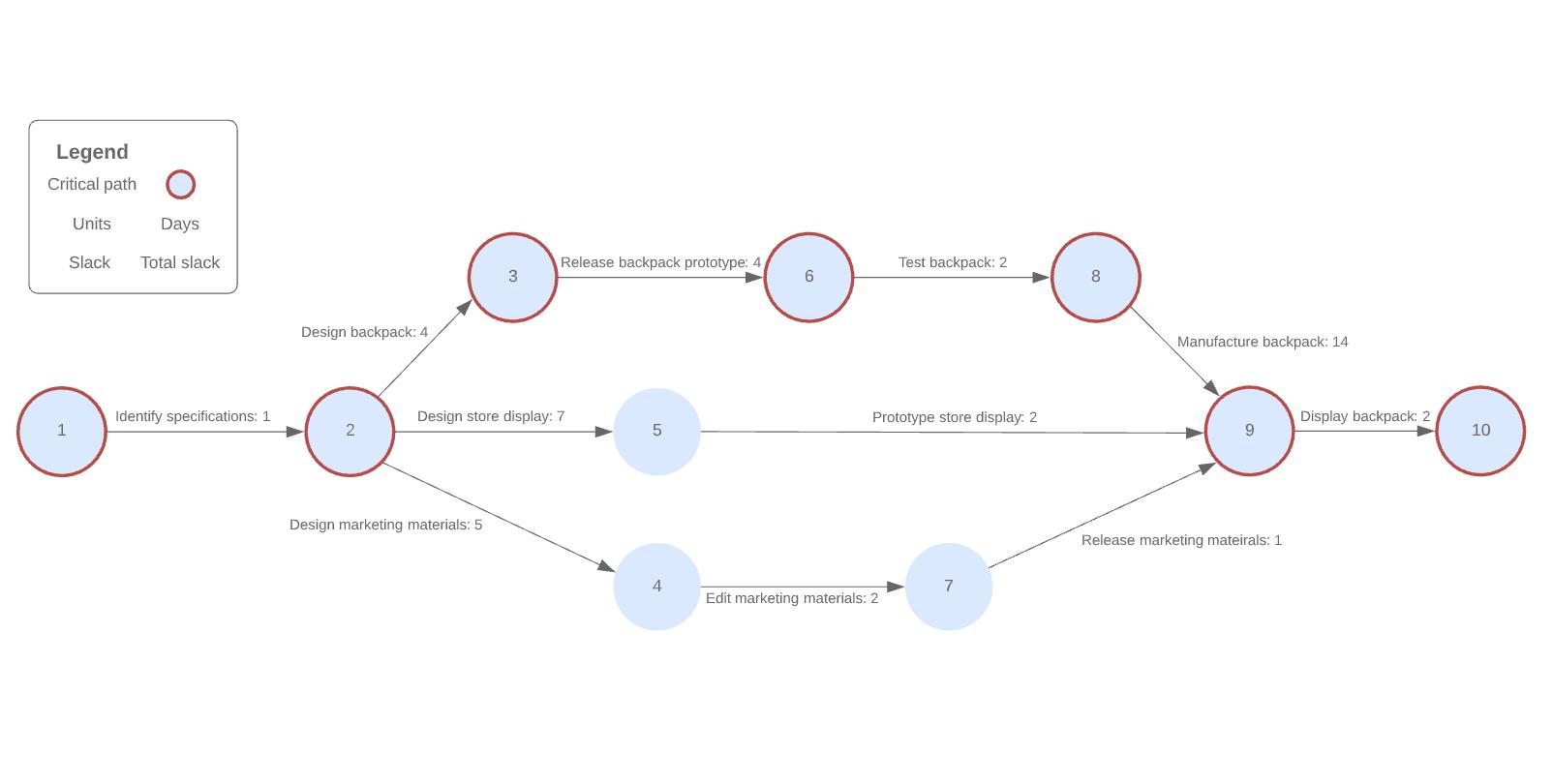 Beispiel für ein PERT-Diagramm