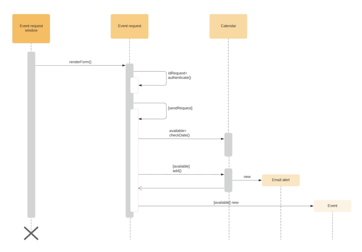UML-Sequenzdiagramm