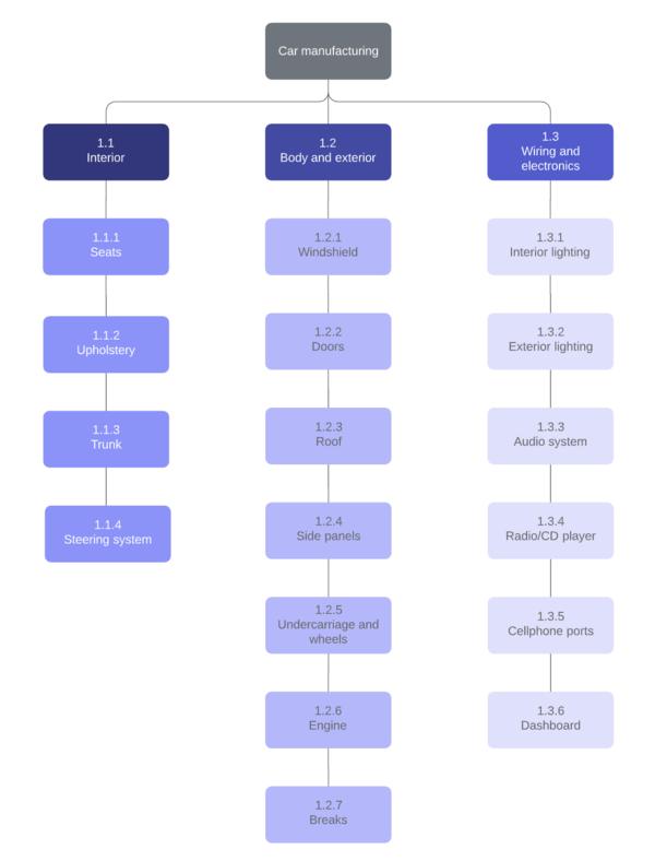 Différents types de structures WBS d'un projet 2
