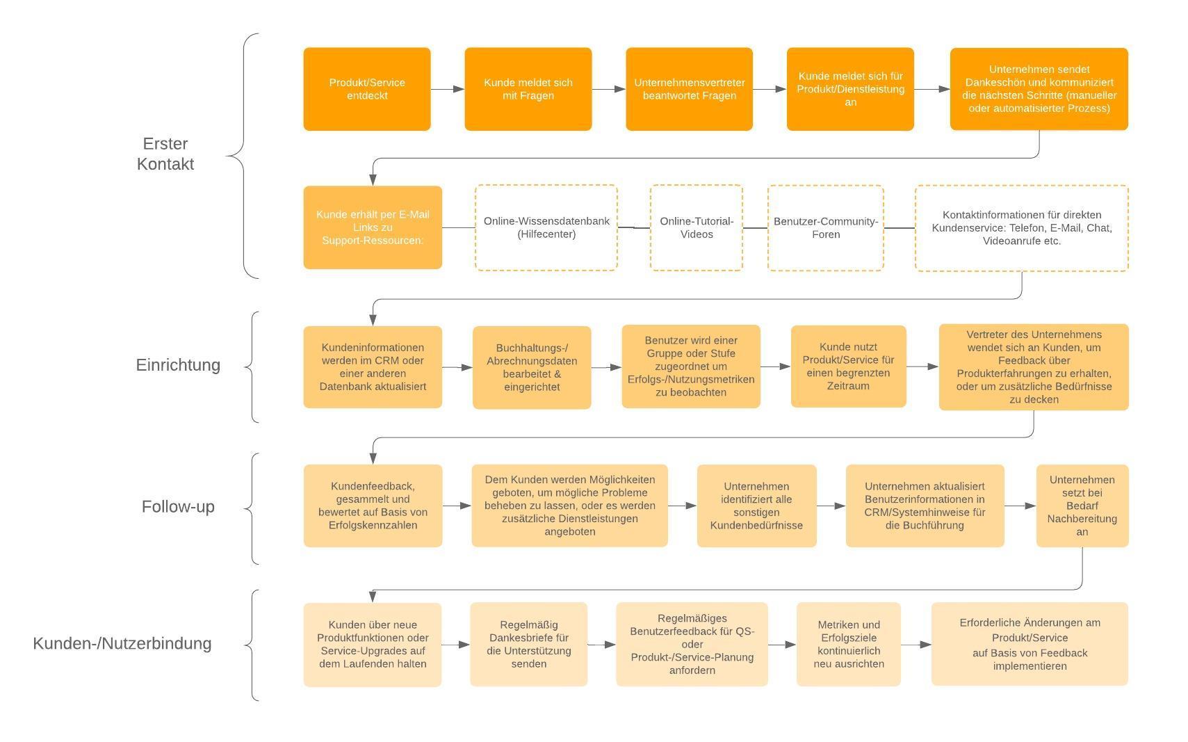Prozessdarstellung – Beispiel