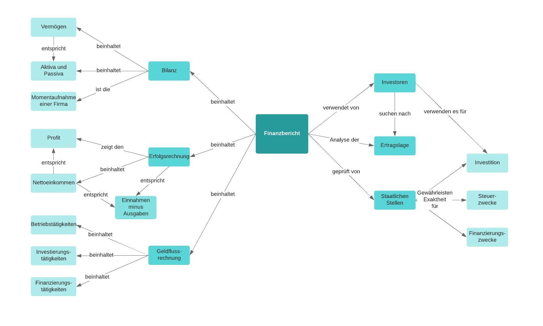 Finanzbericht Concept Map Beispiel