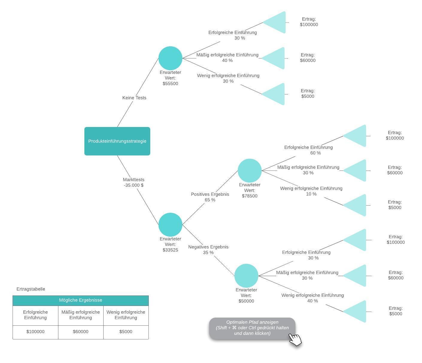 Entscheidungsbaum mit Formeln