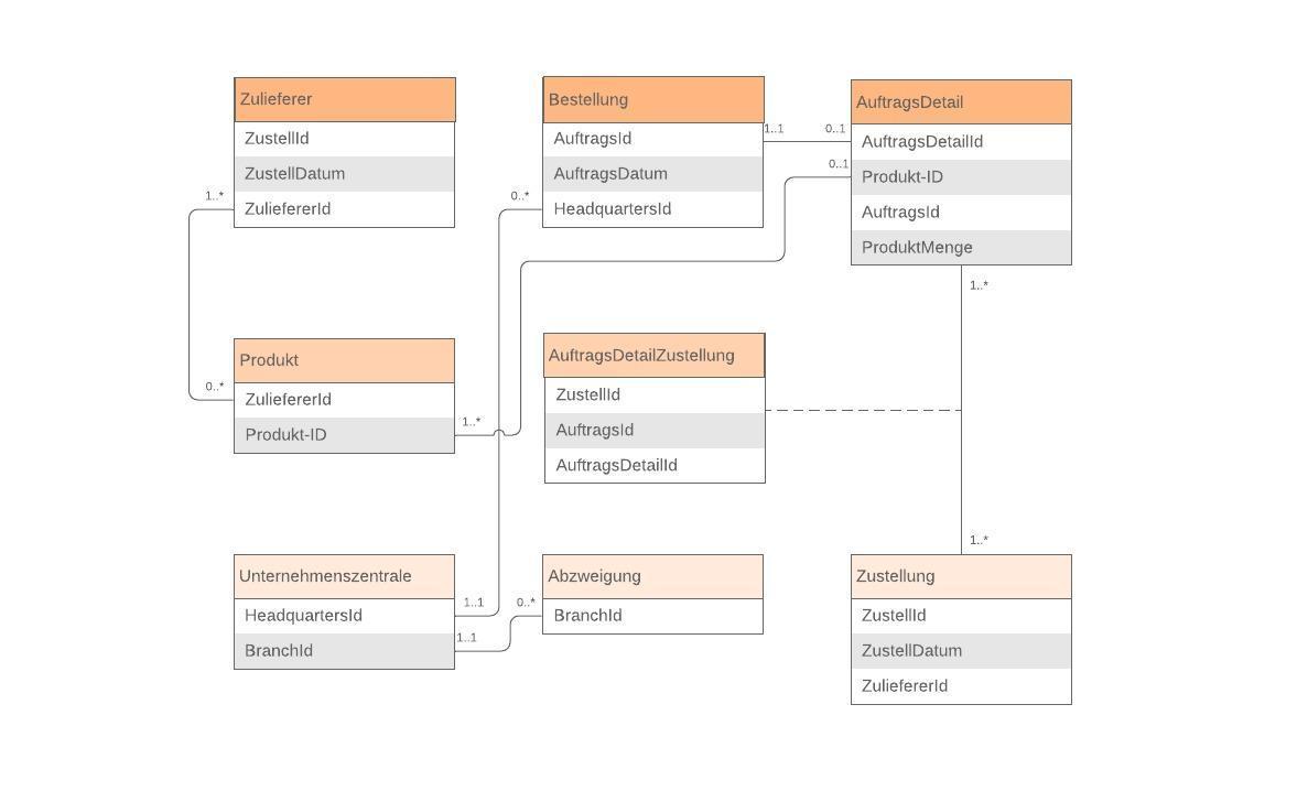 Beispiel: Entity-Relationship-Diagramm