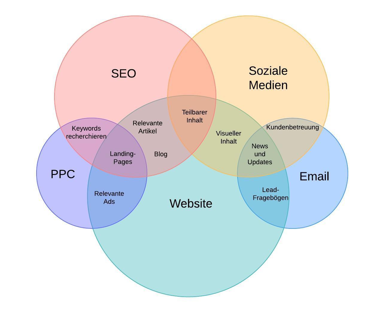 Venn-Diagramm für Content-Marketing