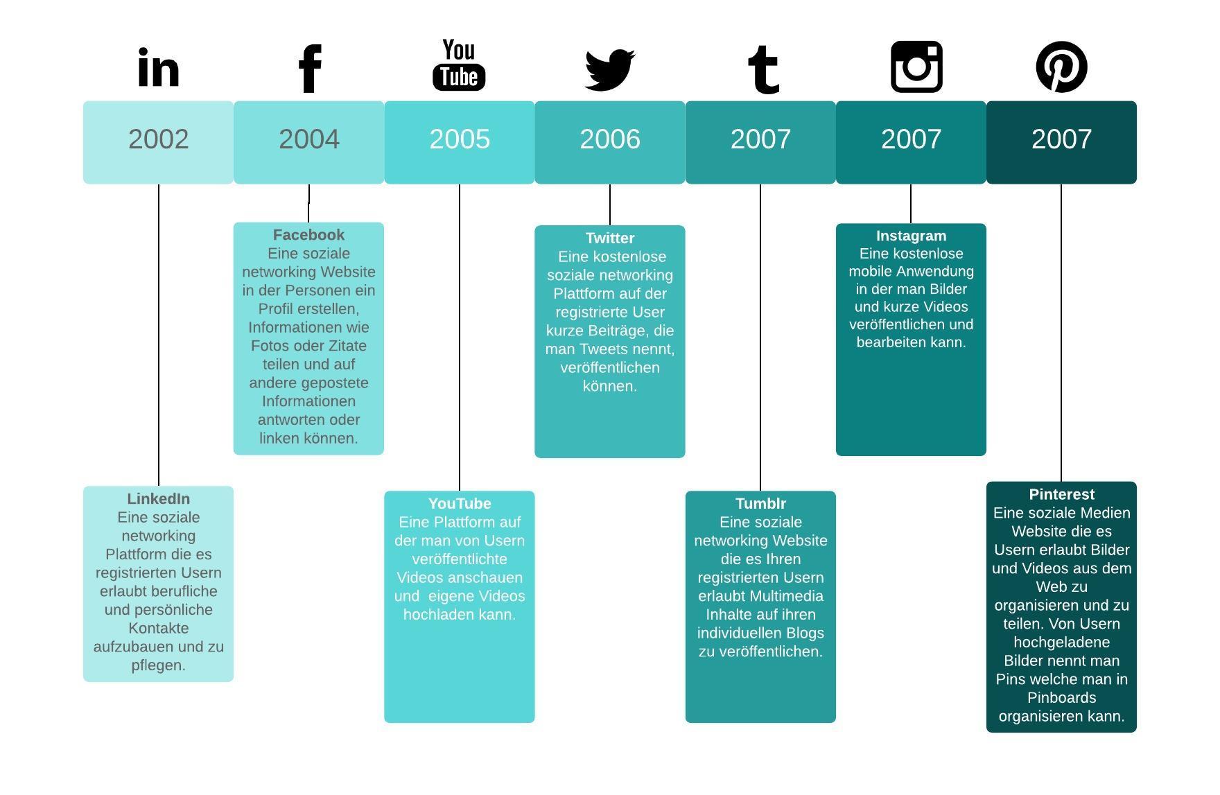 Timeline Beispiel