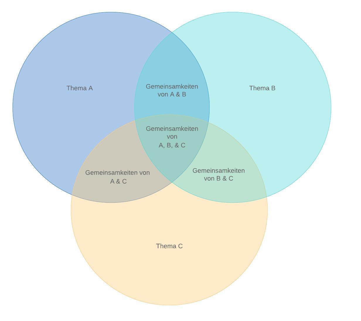 Venn Diagramm Beispiel mit drei Mengen