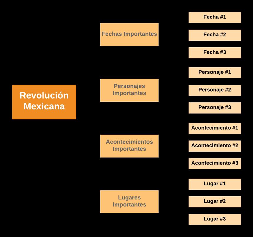 Ejemplos Y Plantillas De Cuadros Sinopticos Lucidchart