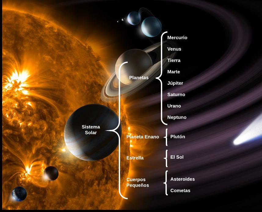 Cuadro Sinoptico del Sistema Solar