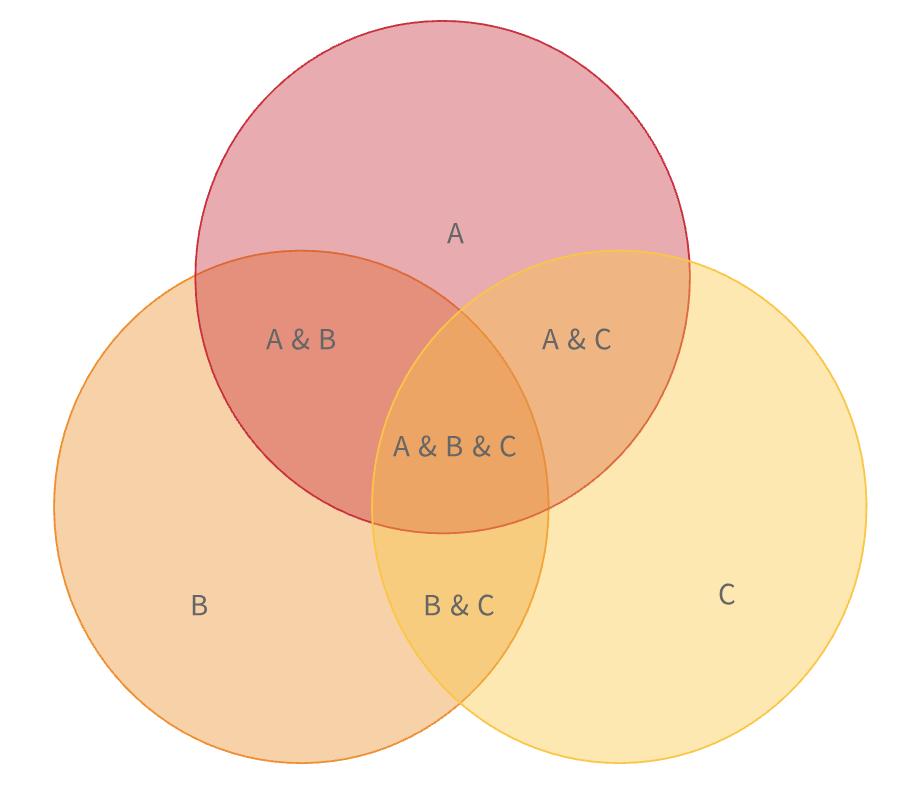 Diagrama de Venn de 3 Conjuntos