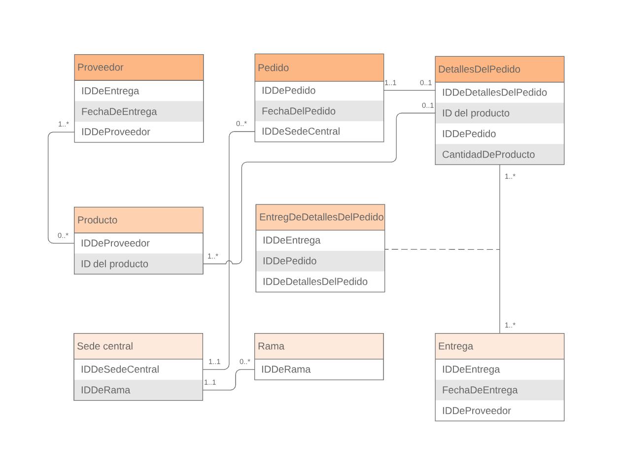 Ejemplo de diagrama entidad-relación