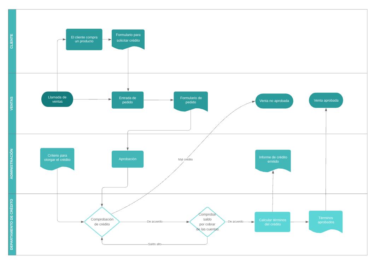 Plantilla de flujo de procesos de negocio