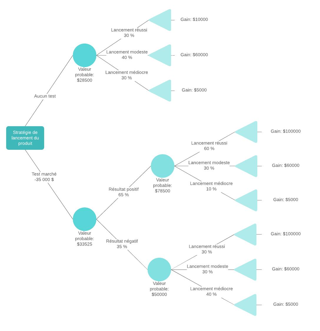 Exemple arbre de décision avec formules