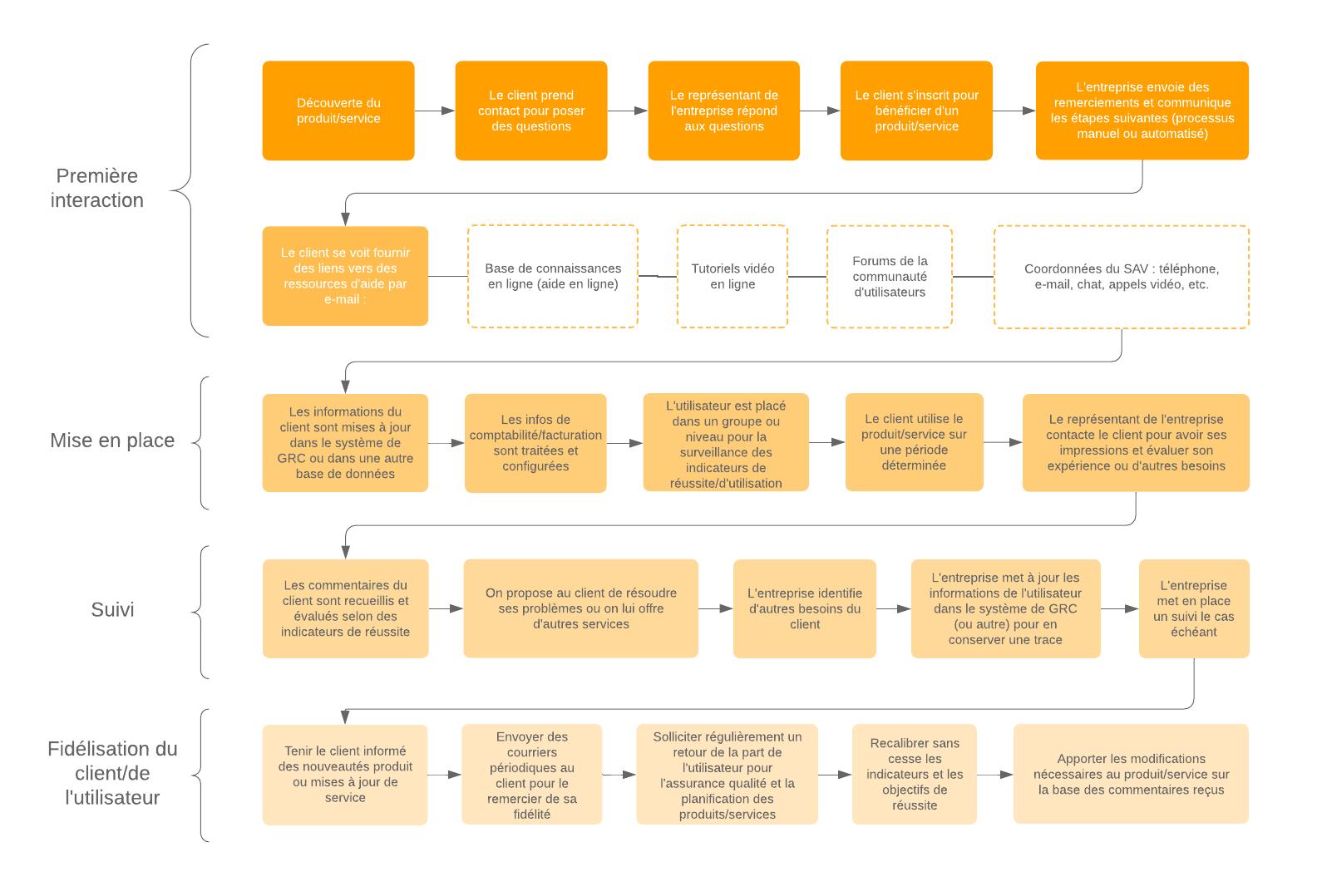 Exemple de modélisation BPMN en ligne