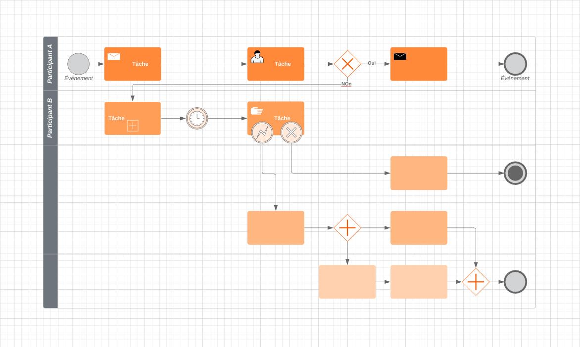 Modèle de diagramme BPMN